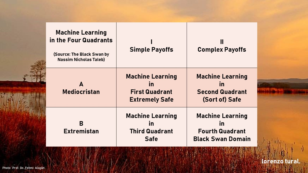 machine learning in the four quadrants