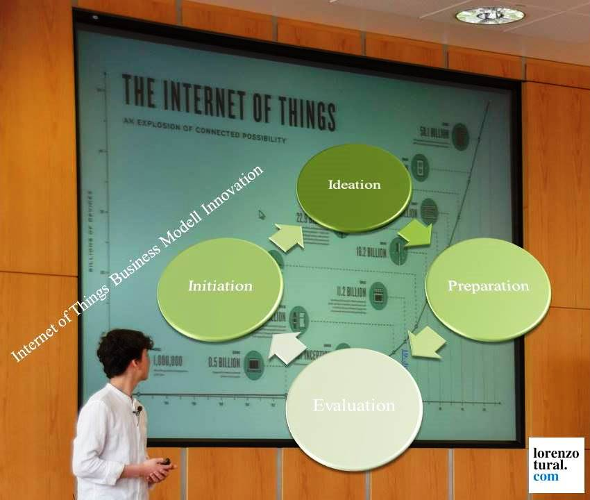 Business Modell Innovation for Internet of Things